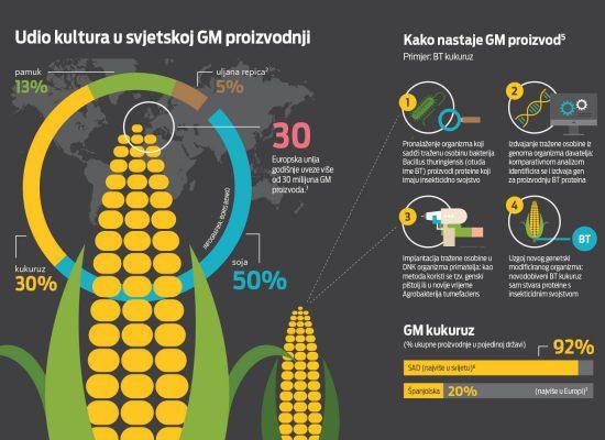 Dossier: GMO Free